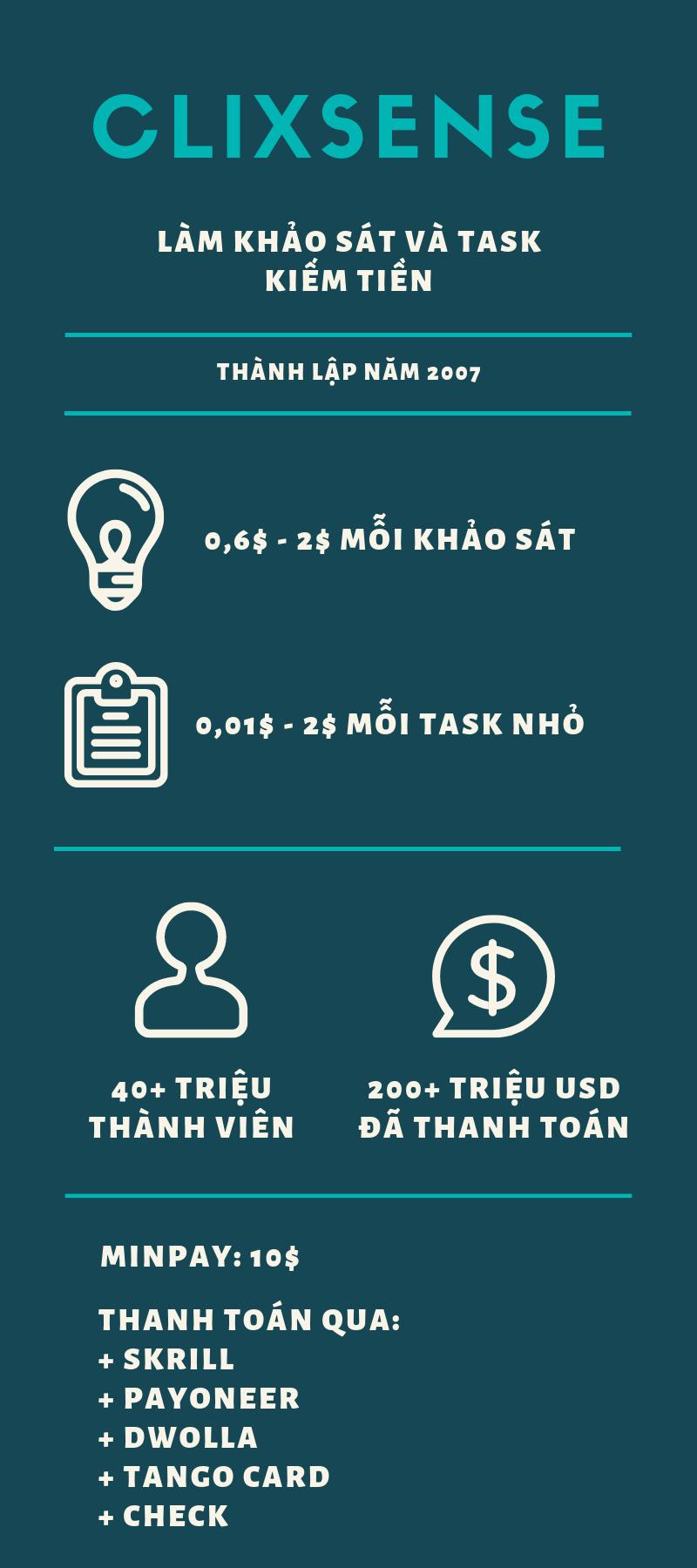 Hướng dẫn kiếm tiền Clixsense infographic